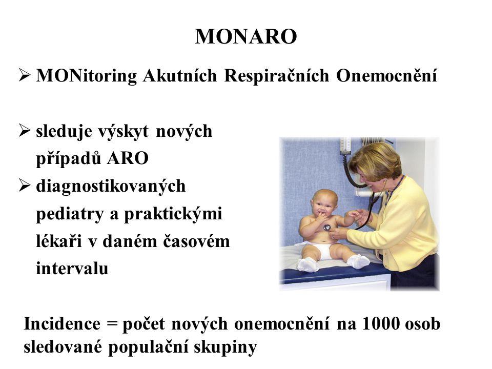 MONARO MONitoring Akutních Respiračních Onemocnění