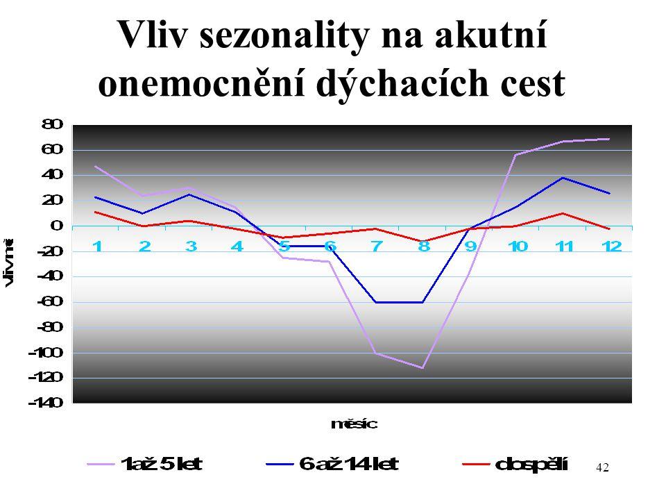 Vliv sezonality na akutní onemocnění dýchacích cest