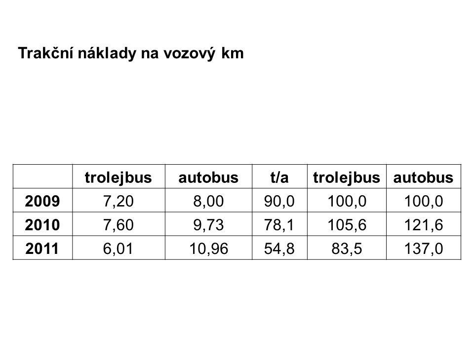 Trakční náklady na vozový km