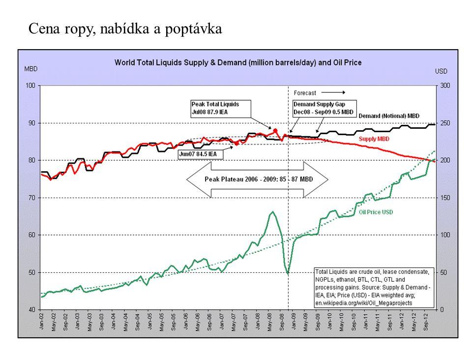Cena ropy, nabídka a poptávka