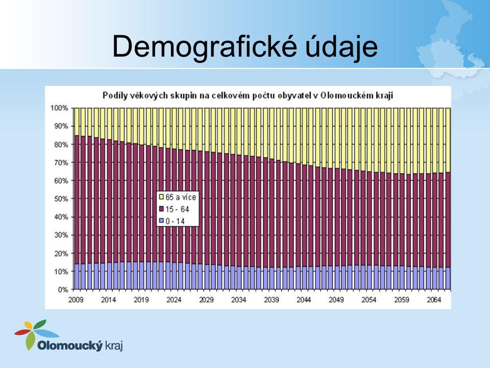 Demografické údaje