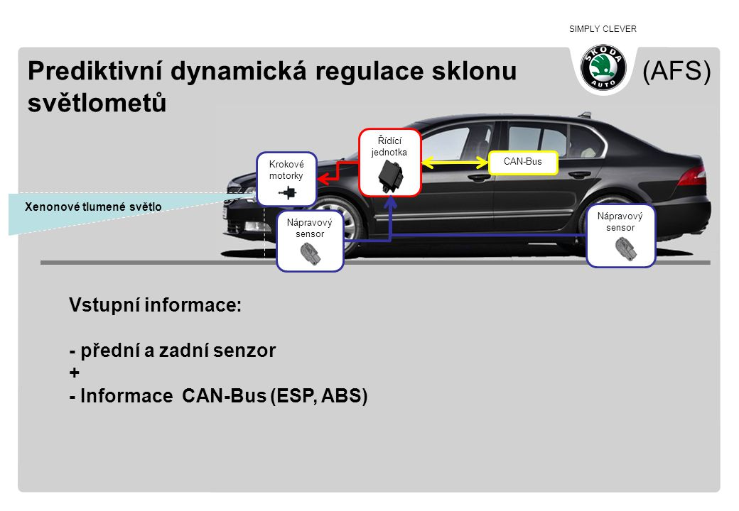 Prediktivní dynamická regulace sklonu (AFS) světlometů