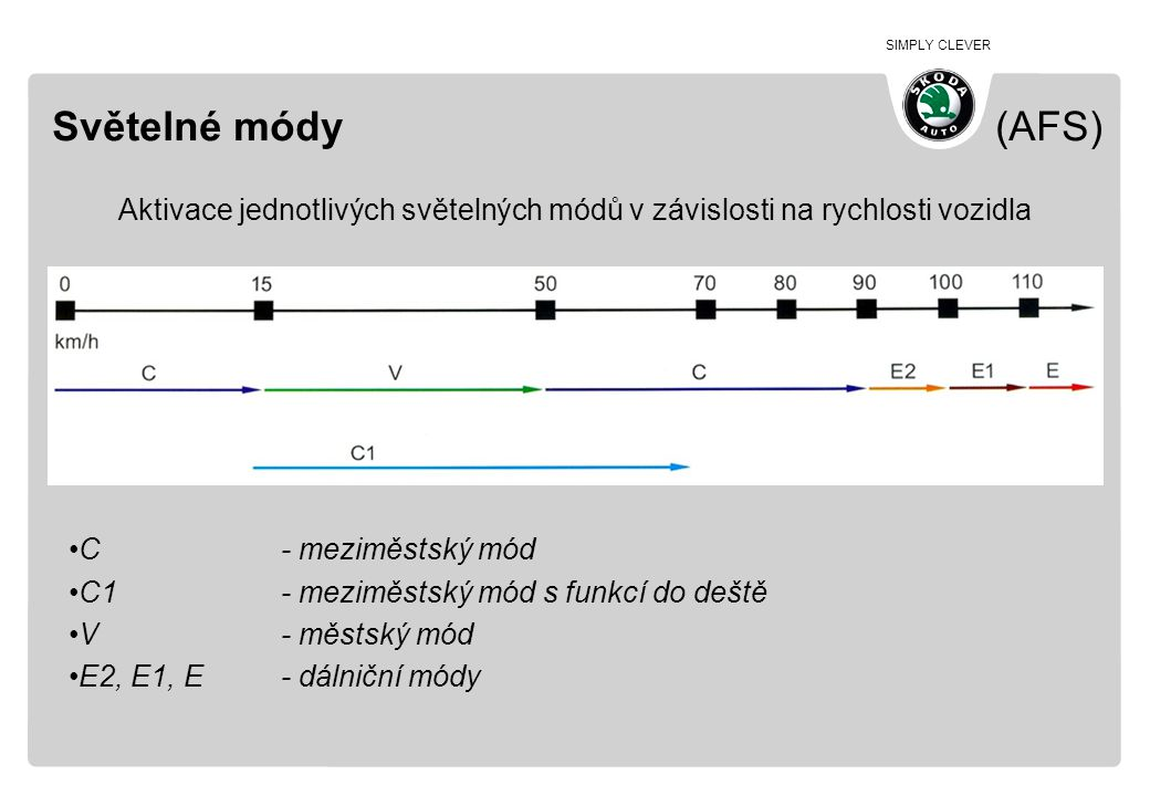 Světelné módy (AFS) Aktivace jednotlivých světelných módů v závislosti na rychlosti vozidla.
