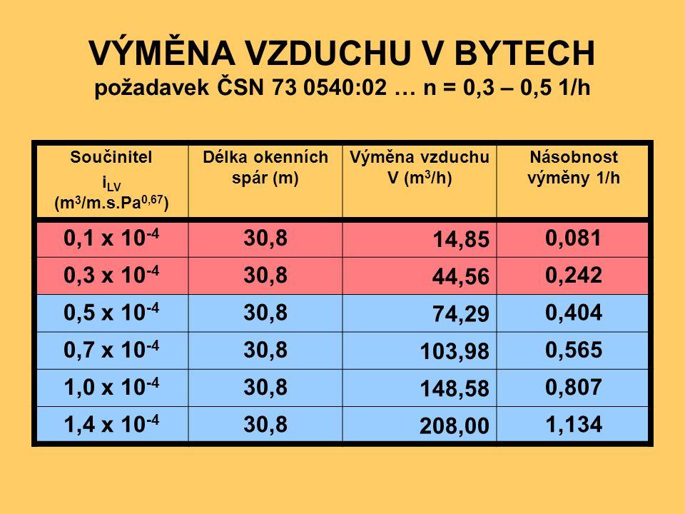 VÝMĚNA VZDUCHU V BYTECH požadavek ČSN 73 0540:02 … n = 0,3 – 0,5 1/h