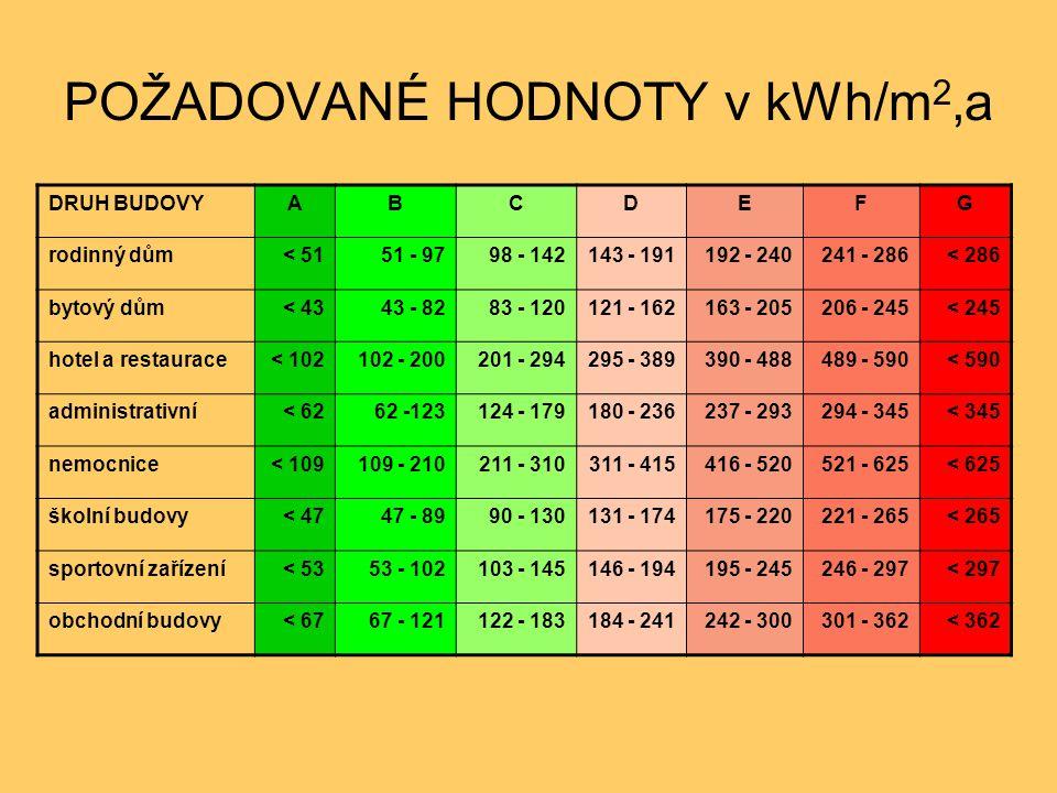 POŽADOVANÉ HODNOTY v kWh/m2,a