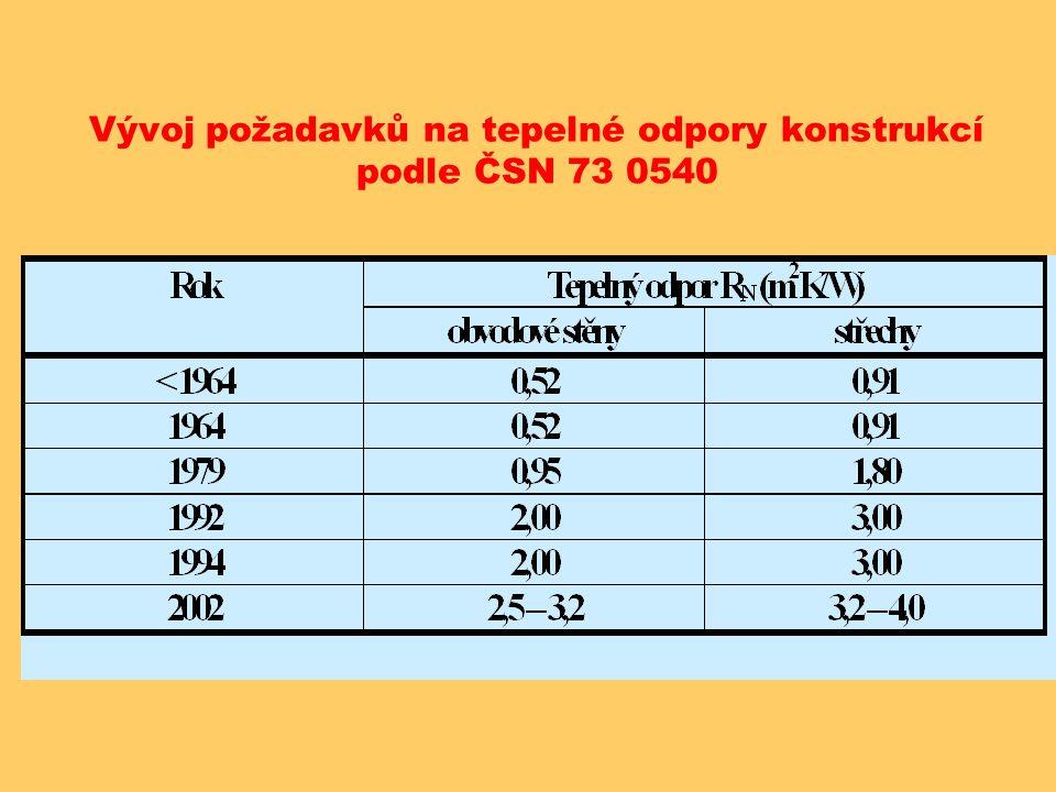 Vývoj požadavků na tepelné odpory konstrukcí podle ČSN 73 0540