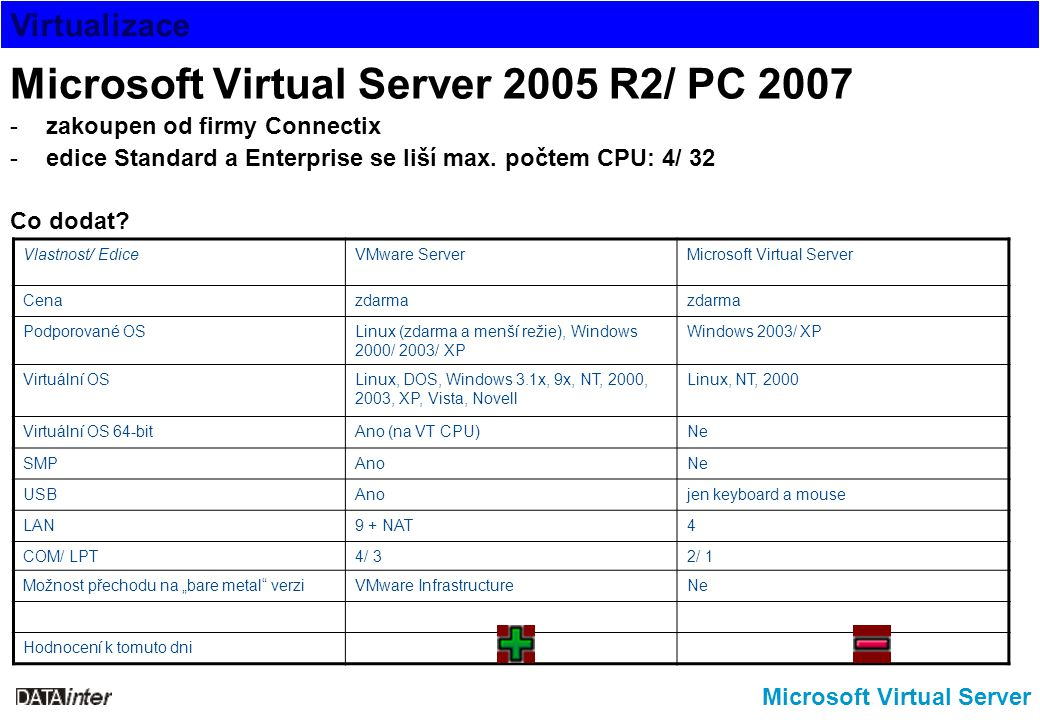 Microsoft Virtual Server