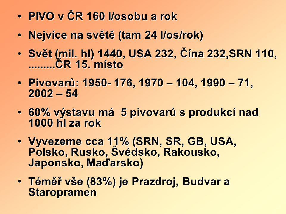 PIVO v ČR 160 l/osobu a rok Nejvíce na světě (tam 24 l/os/rok) Svět (mil. hl) 1440, USA 232, Čína 232,SRN 110, .........ČR 15. místo.