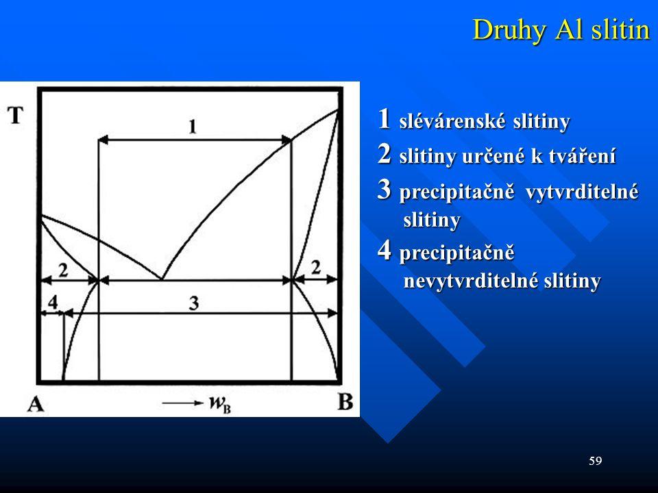 Druhy Al slitin 1 slévárenské slitiny. 2 slitiny určené k tváření. 3 precipitačně vytvrditelné slitiny.