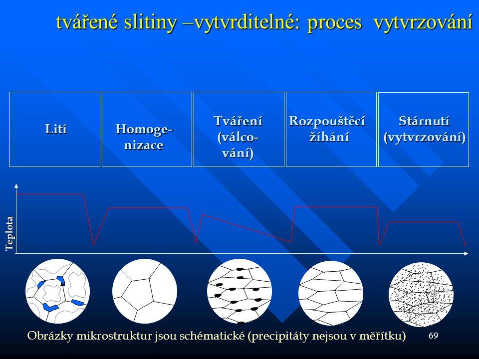 tvářené slitiny –vytvrditelné: proces vytvrzování