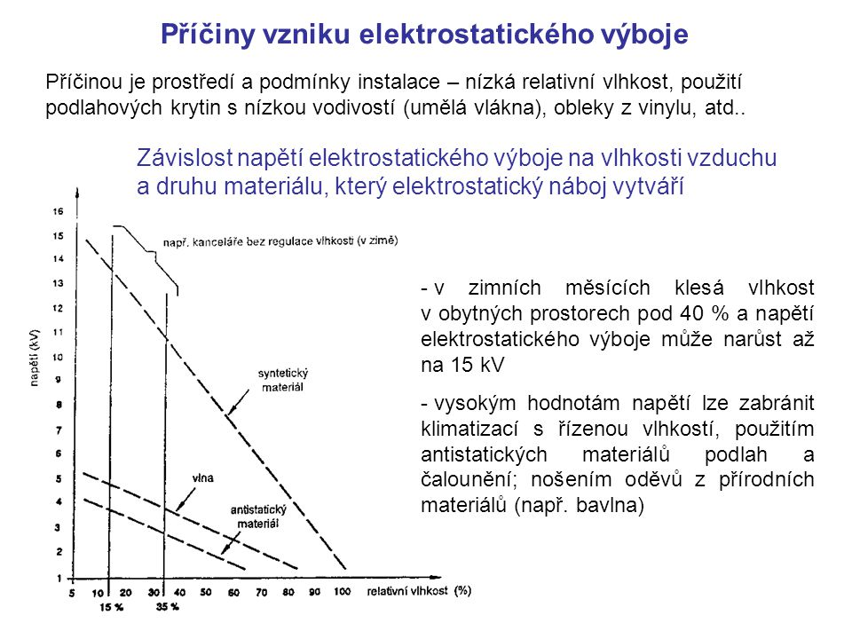 Příčiny vzniku elektrostatického výboje