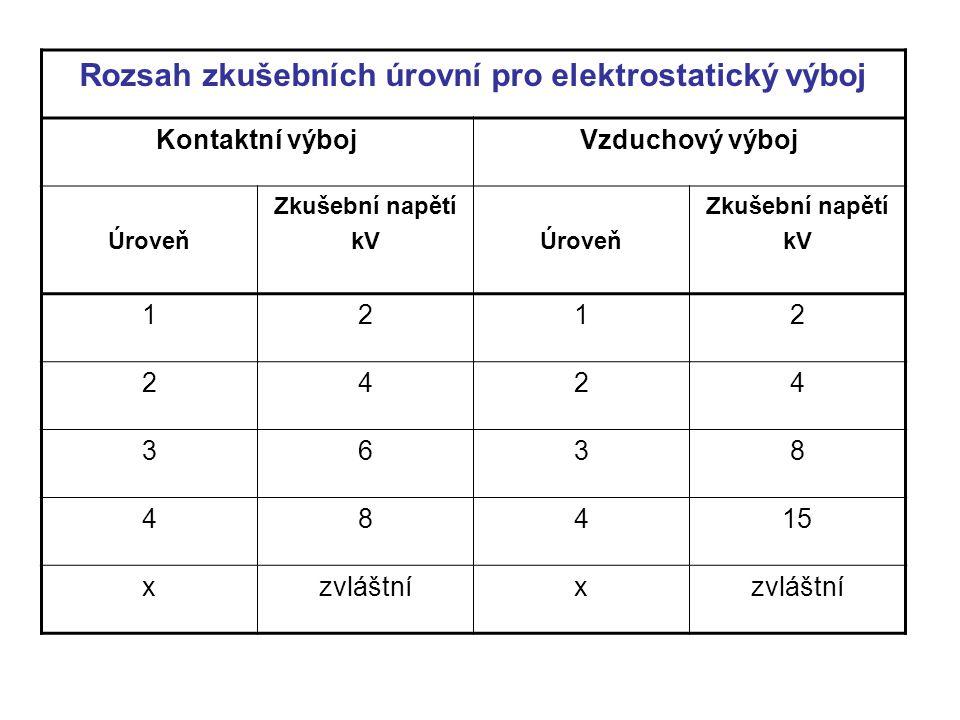 Rozsah zkušebních úrovní pro elektrostatický výboj