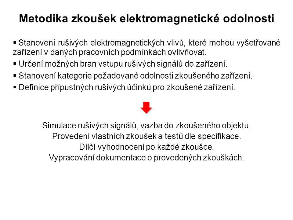 Metodika zkoušek elektromagnetické odolnosti