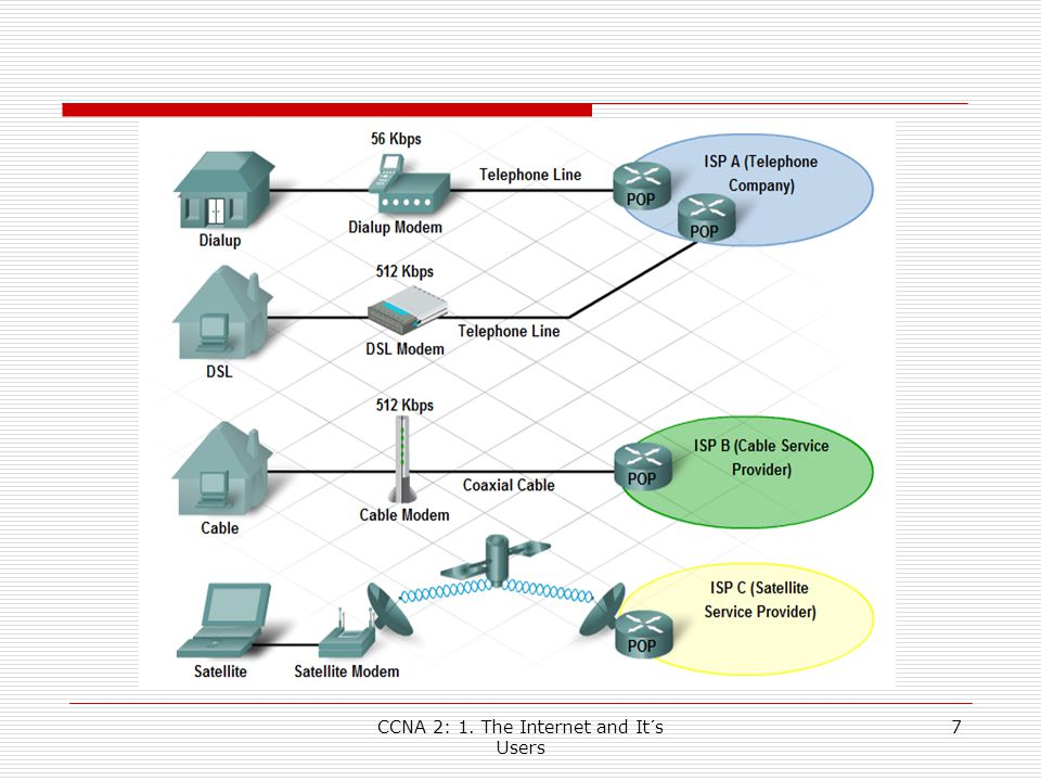 CCNA 2: 1. The Internet and It´s Users