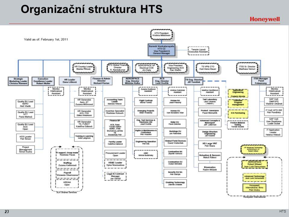 Organizační struktura HTS