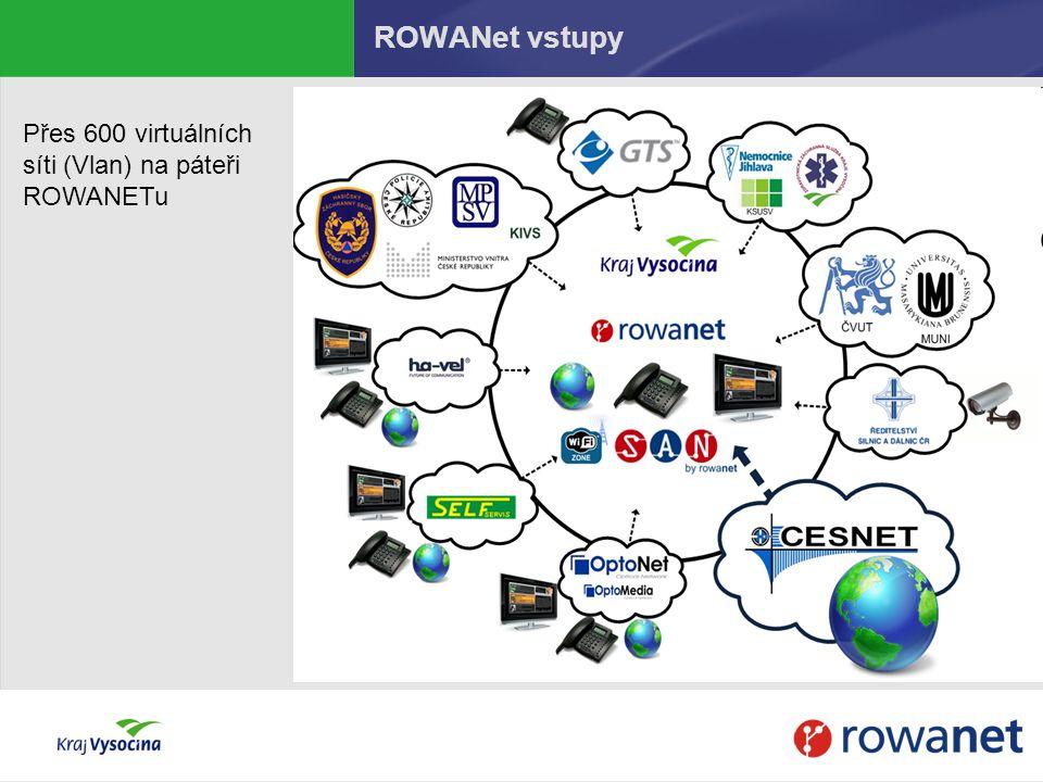 ROWANet vstupy Přes 600 virtuálních síti (Vlan) na páteři ROWANETu