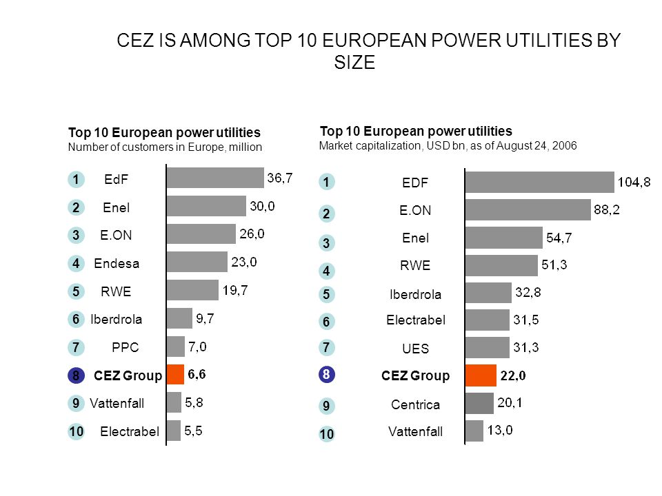 CEZ IS AMONG TOP 10 EUROPEAN POWER UTILITIES BY SIZE ….
