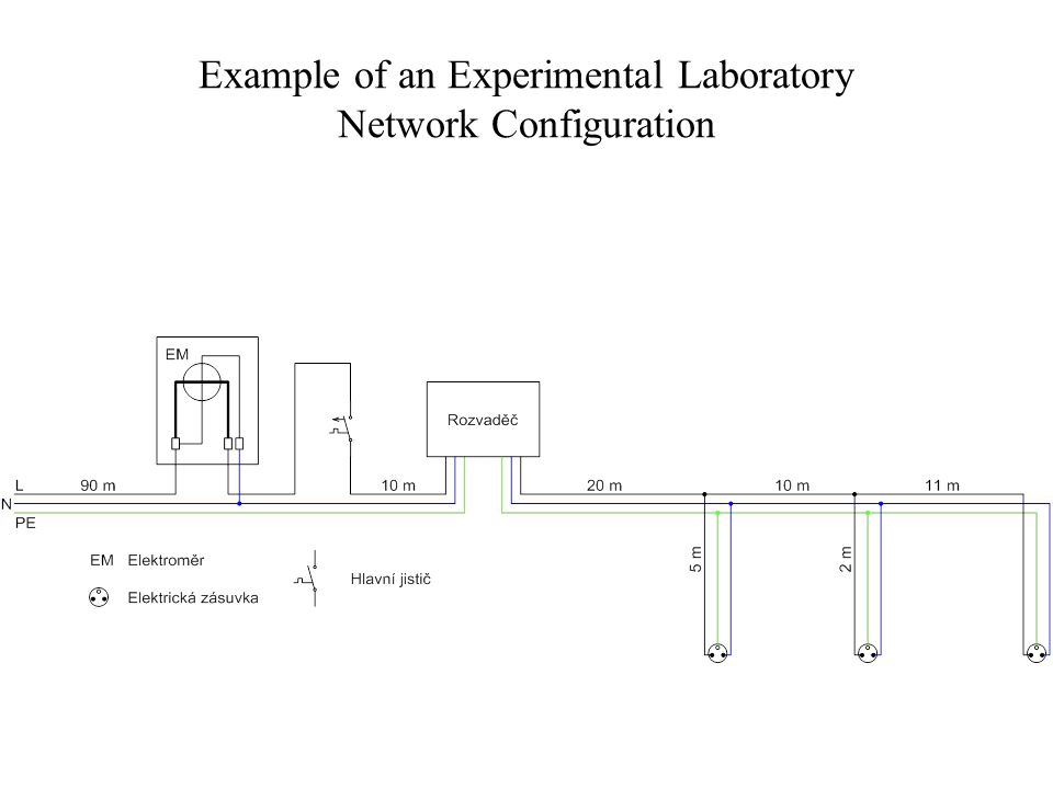 Example of an Experimental Laboratory Network Configuration
