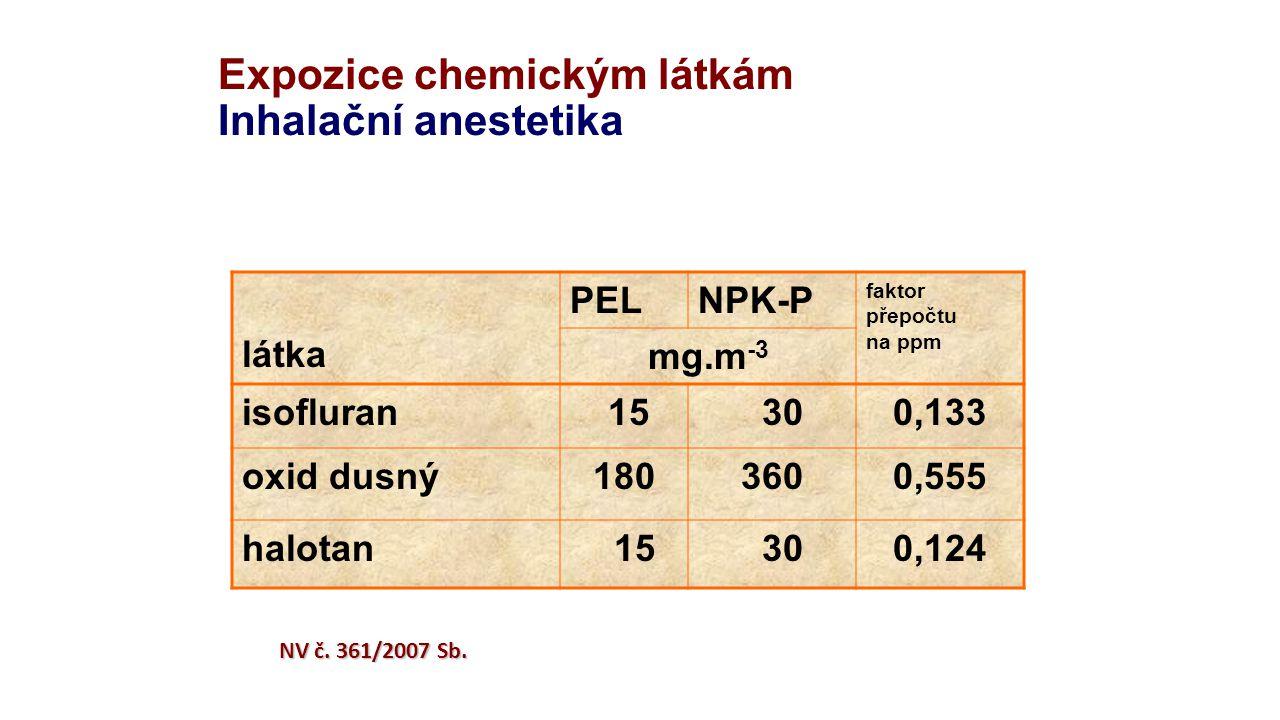 Expozice chemickým látkám Inhalační anestetika