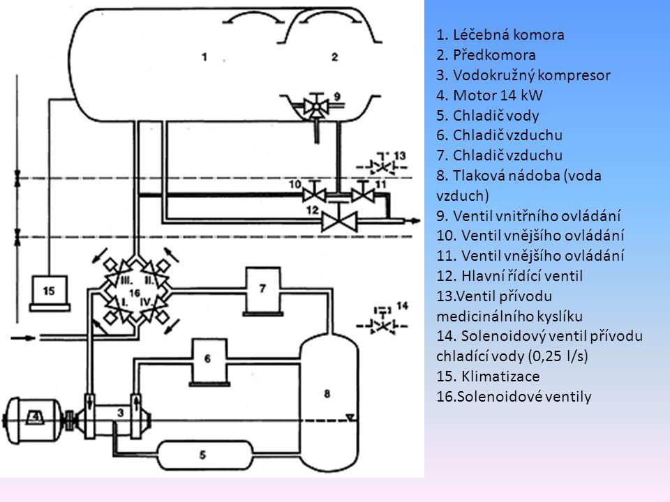 1. Léčebná komora 2. Předkomora 3. Vodokružný kompresor 4