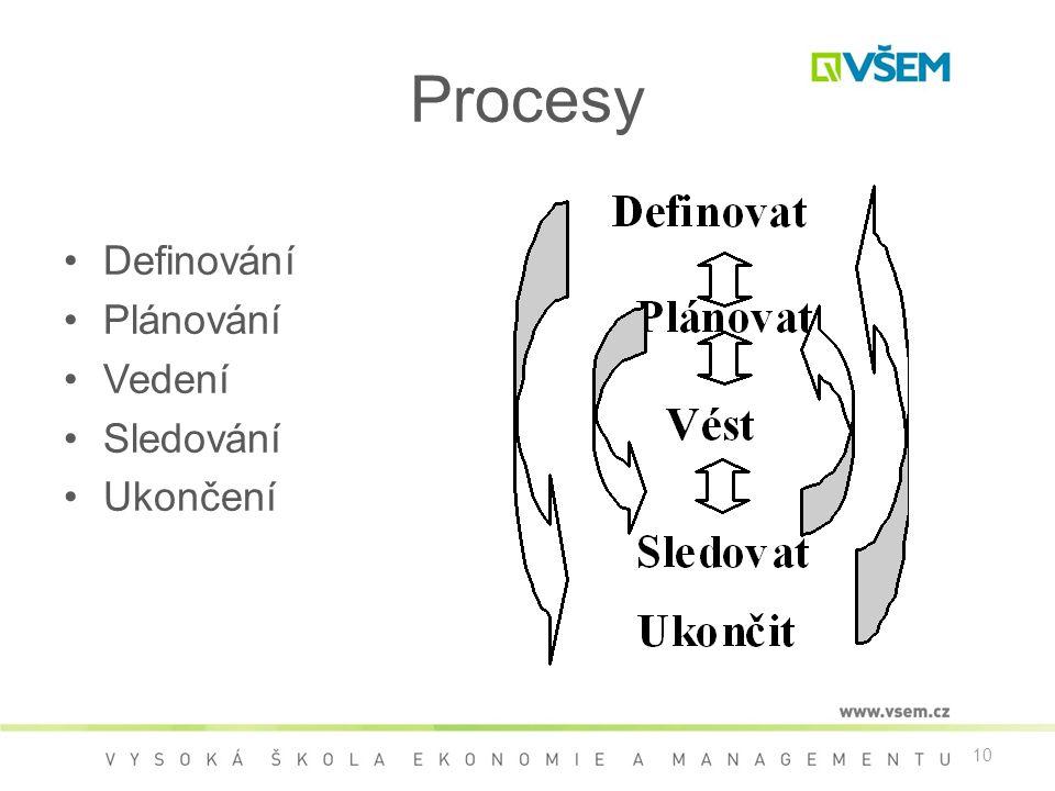 Procesy Definování Plánování Vedení Sledování Ukončení