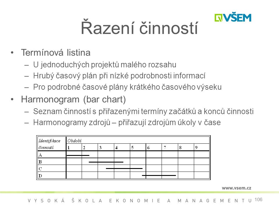 Řazení činností Termínová listina Harmonogram (bar chart)