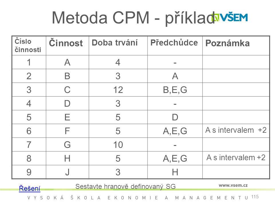 Metoda CPM - příklad Činnost Poznámka 1 A 4 - 2 B 3 C 12 B,E,G D 5 E 6