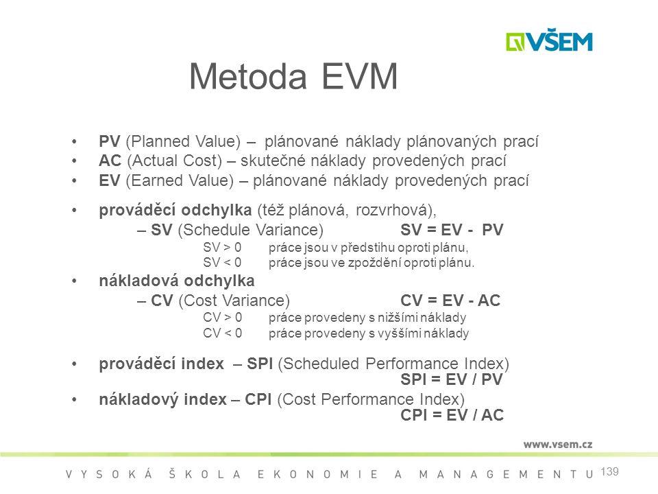 Metoda EVM PV (Planned Value) – plánované náklady plánovaných prací