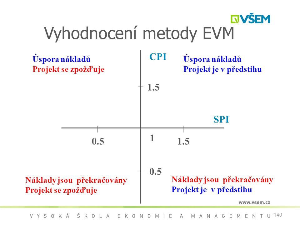 Vyhodnocení metody EVM