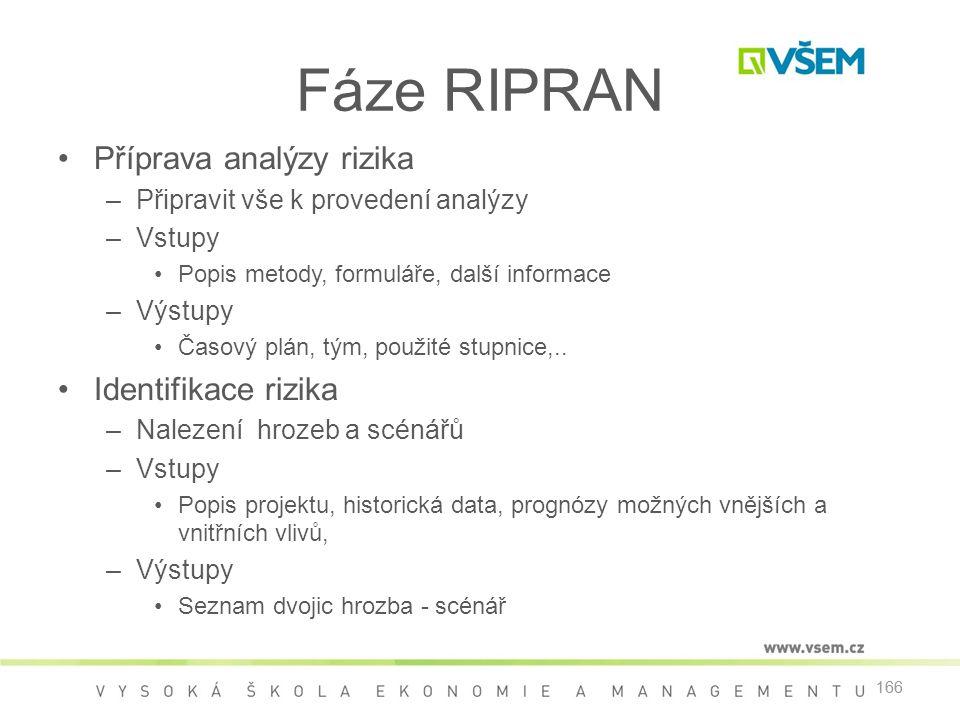 Fáze RIPRAN Příprava analýzy rizika Identifikace rizika