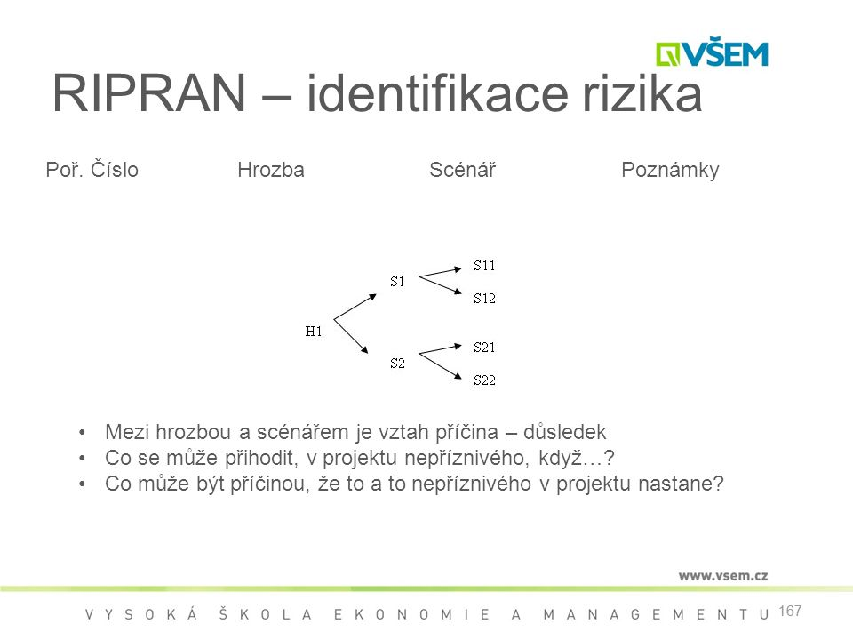RIPRAN – identifikace rizika