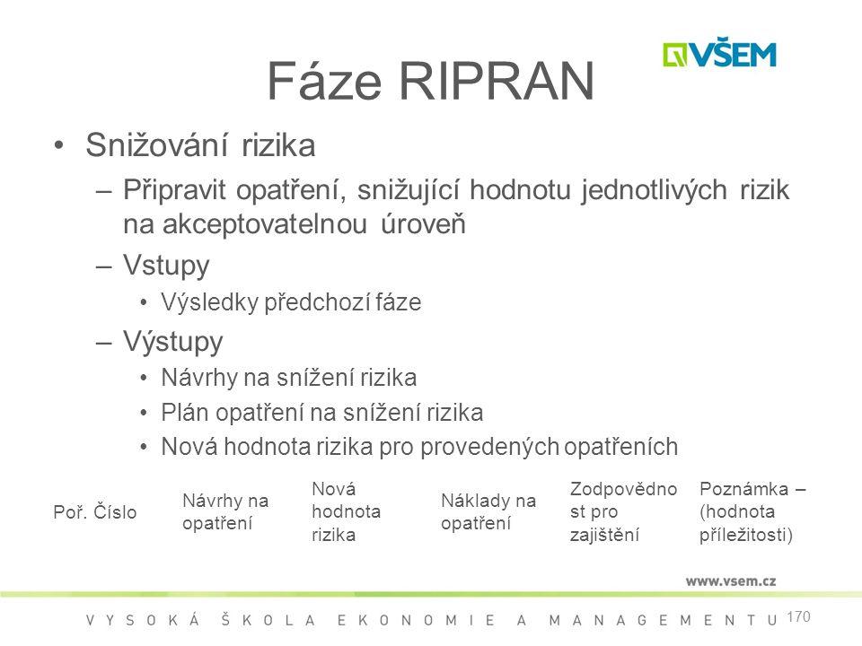 Fáze RIPRAN Snižování rizika