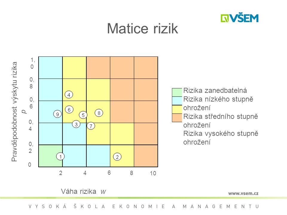 Pravděpodobnost výskytu rizika p