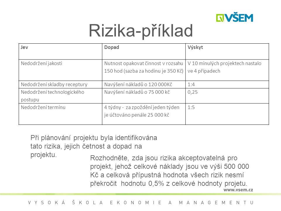 Rizika-příklad Jev. Dopad. Výskyt. Nedodržení jakosti. Nutnost opakovat činnost v rozsahu 150 hod (sazba za hodinu je 350 Kč)