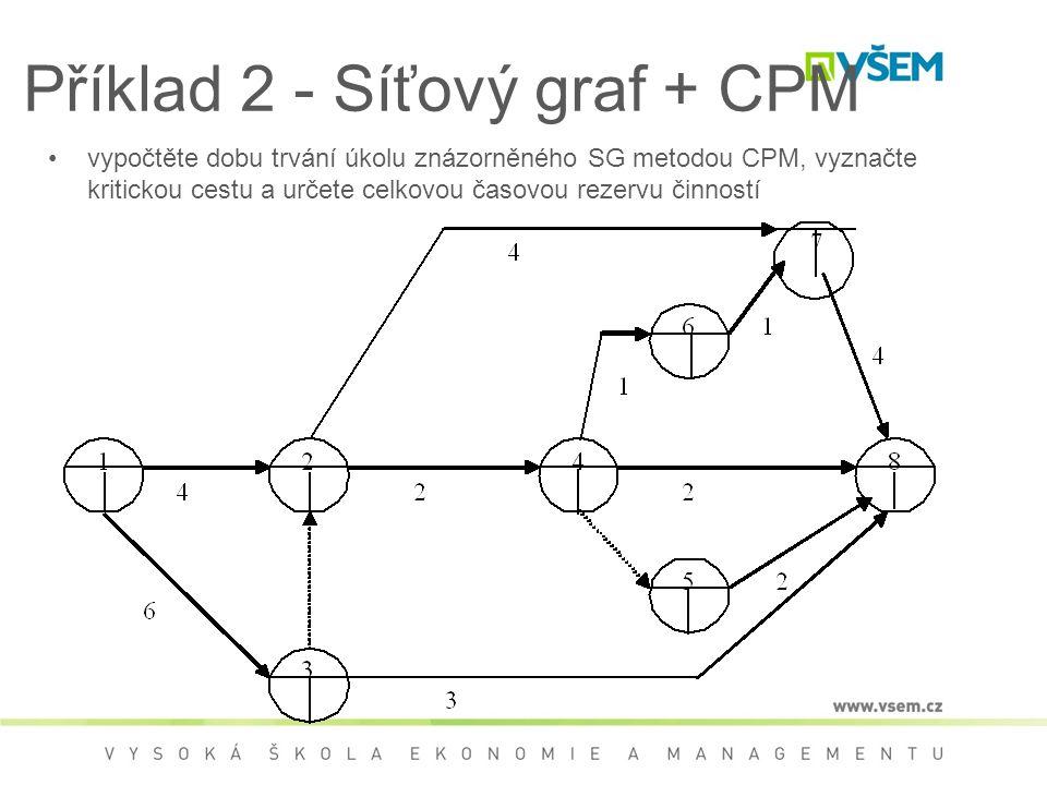 Příklad 2 - Síťový graf + CPM