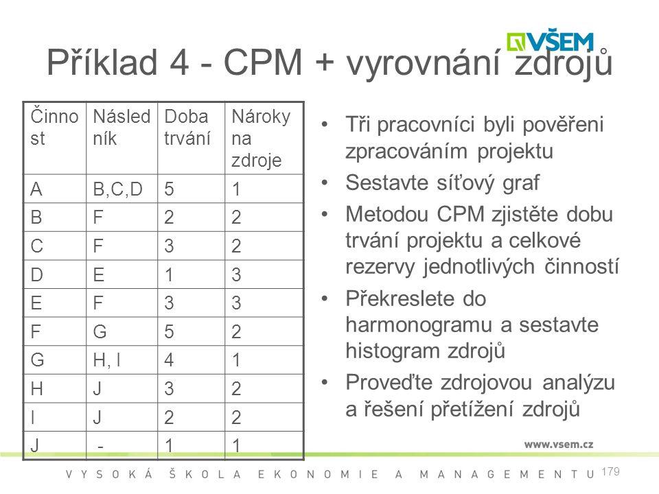 Příklad 4 - CPM + vyrovnání zdrojů