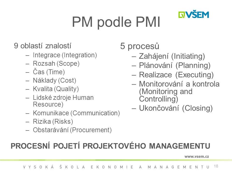 PM podle PMI 5 procesů 9 oblastí znalostí Zahájení (Initiating)