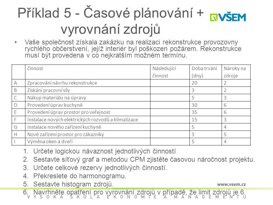 Příklad 5 - Časové plánování + vyrovnání zdrojů