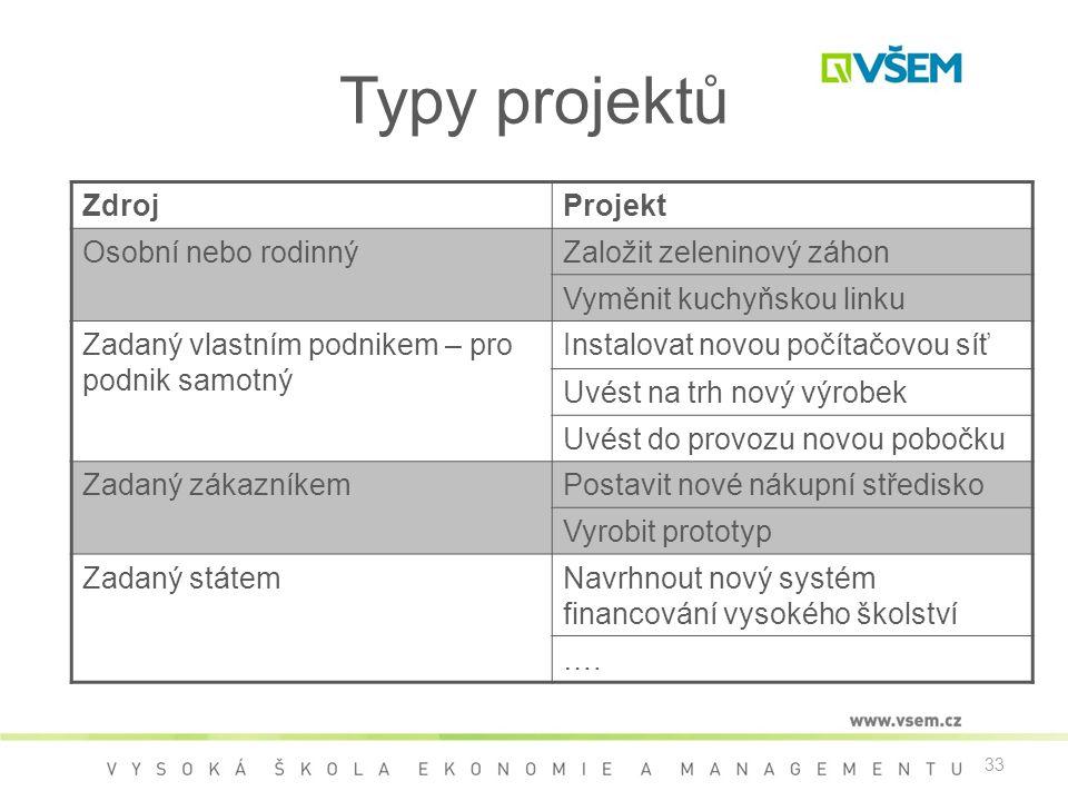 Typy projektů Zdroj Projekt Osobní nebo rodinný