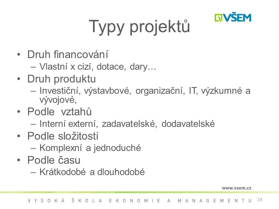 Typy projektů Druh financování Druh produktu Podle vztahů