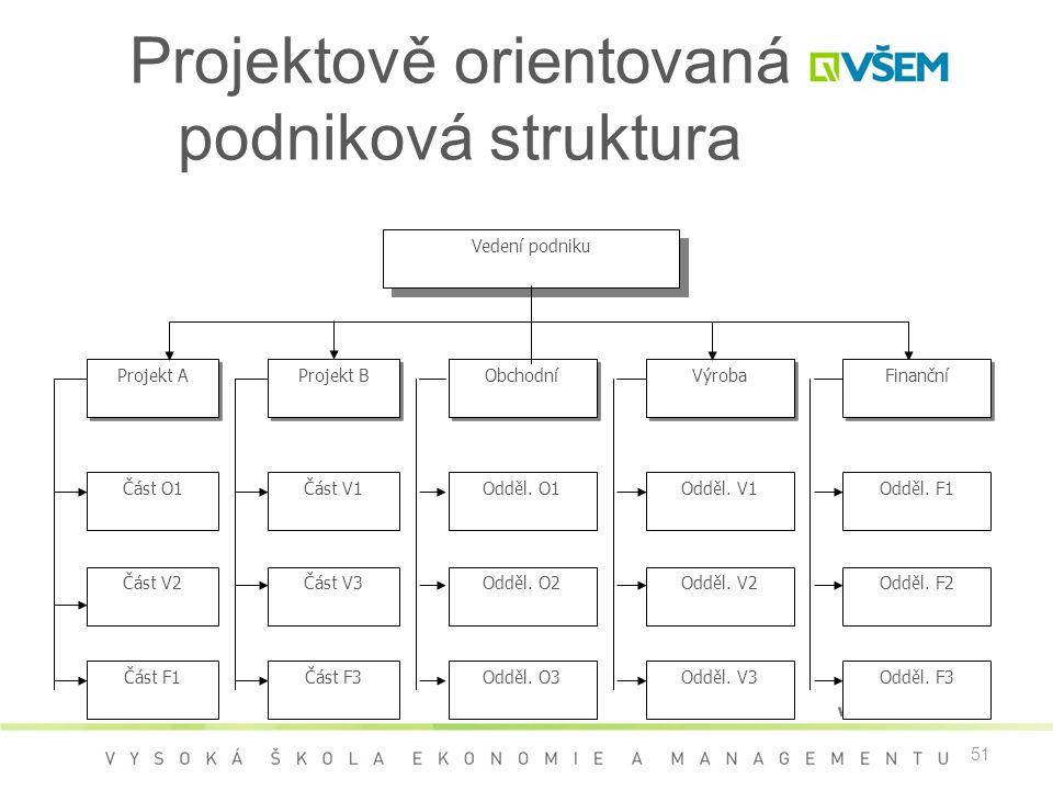 Projektově orientovaná podniková struktura