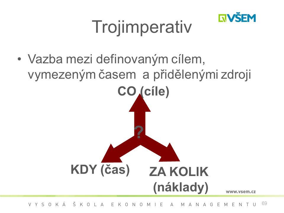 Trojimperativ Vazba mezi definovaným cílem, vymezeným časem a přidělenými zdroji. CO (cíle) KDY (čas)