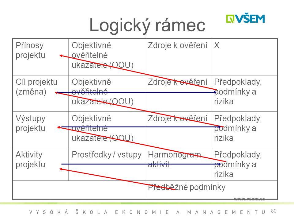 Logický rámec Přínosy projektu Objektivně ověřitelné ukazatele (OOU)