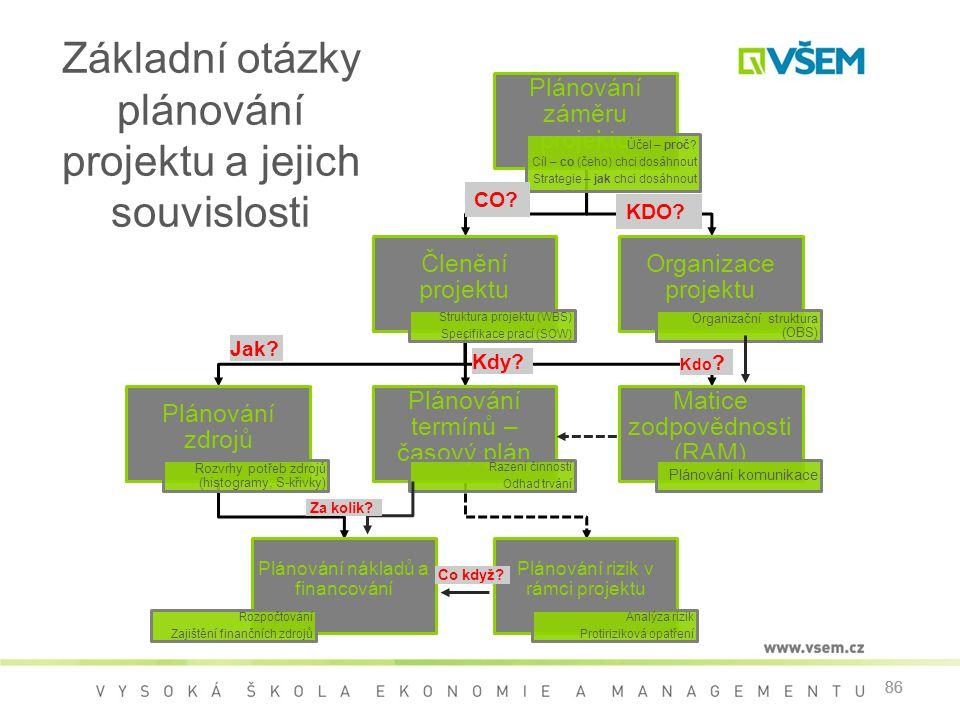 Základní otázky plánování projektu a jejich souvislosti