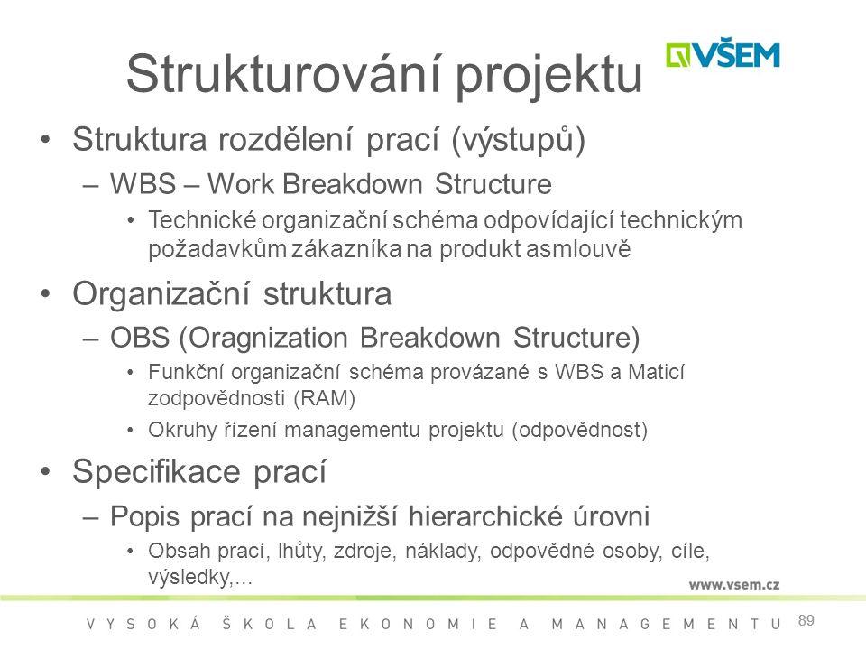 Strukturování projektu