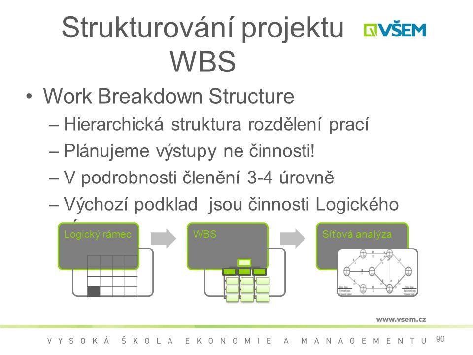 Strukturování projektu WBS