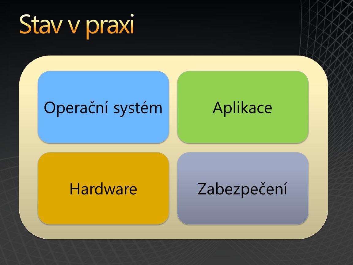 Stav v praxi Operační systém Aplikace Hardware Zabezpečení