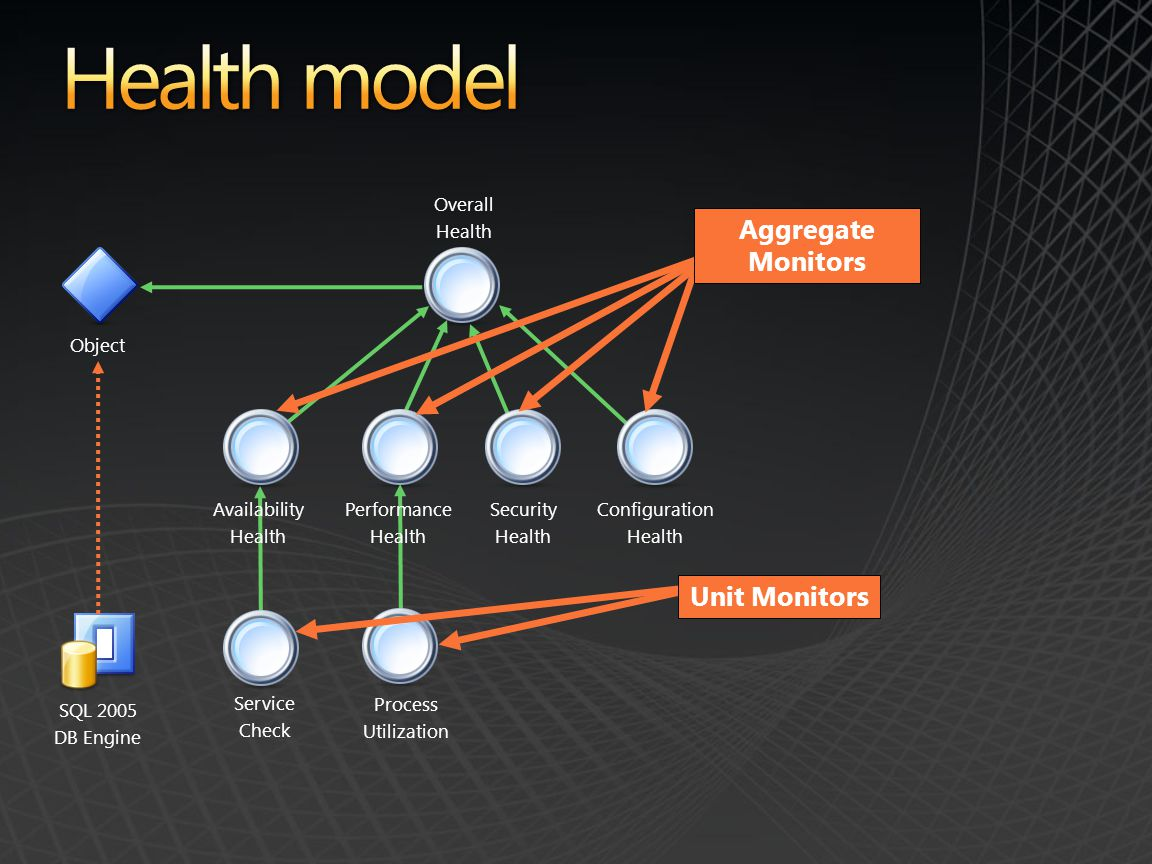 Health model Aggregate Monitors Unit Monitors Overall Health Object