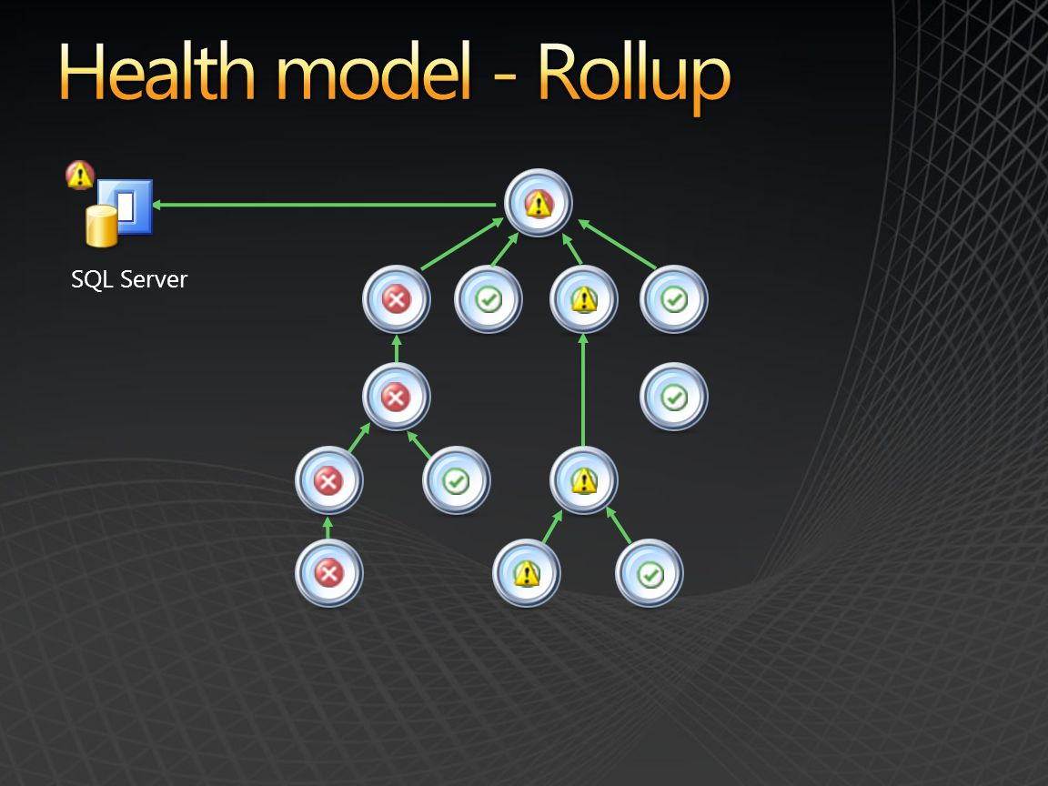 Health model - Rollup SQL Server
