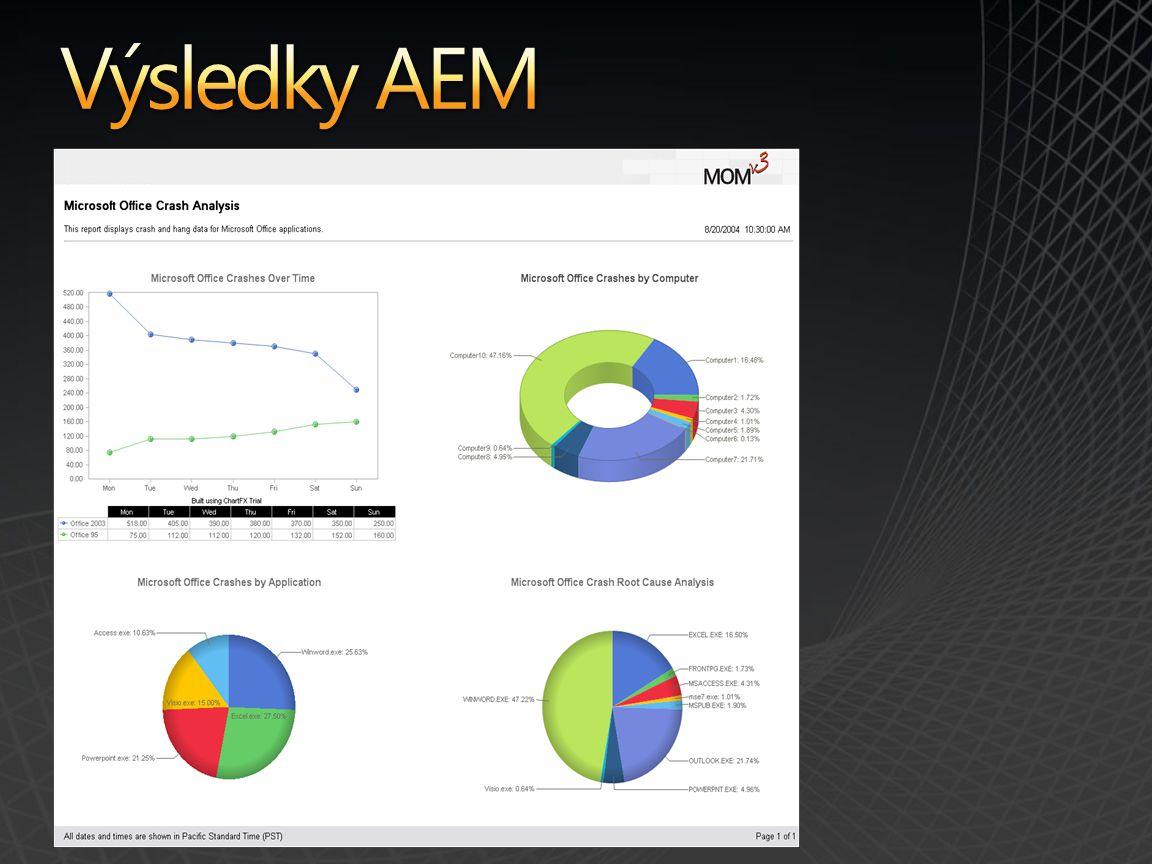 Výsledky AEM